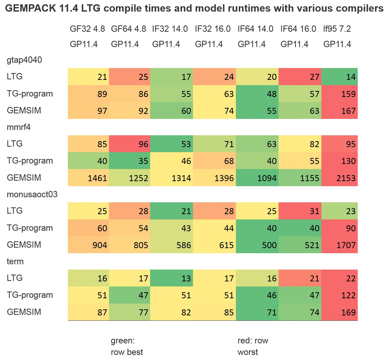 Fortran Compilers for Use with Source-Code GEMPACK