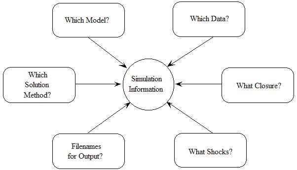 the information required to specify a simulation